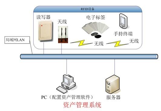 RFID资产定位管理系统
